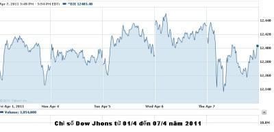 Ch%25E1%25BB%2589+s%25E1%25BB%2591+Dow+Johns+%25C4%2591%25E1%25BA%25A7u+th%25C3%25A1ng+4_2011.bmp